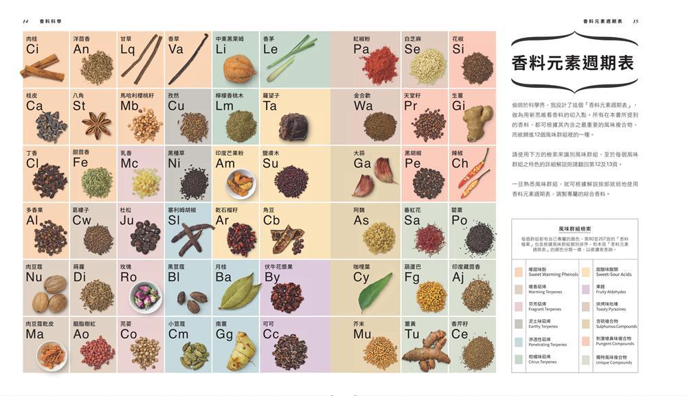 01.香料元素週期表