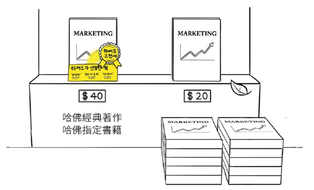 09不只是人,在物件上,實驗不同的行銷手法,一樣內容的書籍,使用哈佛名號作為消費文案,縱使價格昂貴一倍,書籍銷售仍為另一本的多倍。