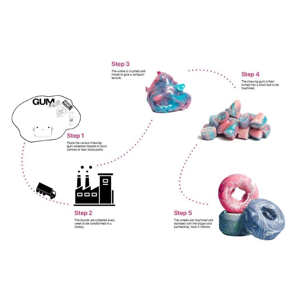 口香糖製成的滑板輪胎!環境友善設計、有望與VANS、Mentos合作_03