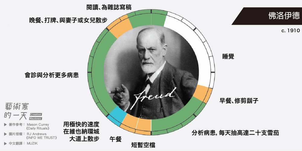 被世人譽為「精神分析之父」,二十世紀最偉大的心理學家之一的佛洛伊德,每天花上大量的時間在會診與研究。