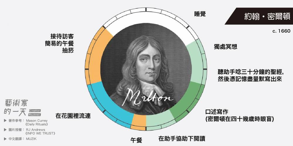 約翰·密爾頓,英國詩人,因其史詩《失樂園》和反對書報審查制的《論出版自由》而聞名於後世。四十幾歲眼盲後也不影響他的創作能量。